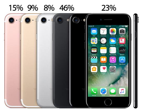 Das Kleinste Modell Ist Somit Seit Dem IPhone 7 Nicht Mehr Mit 16 GB Erhaltlich Sondern Einem Upgrade Auf